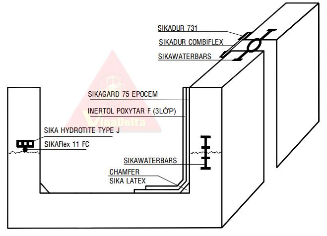 Quy trình chống thấm bể nước thải