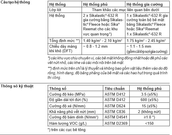Thông tin hệ thống Sikalastic 632R